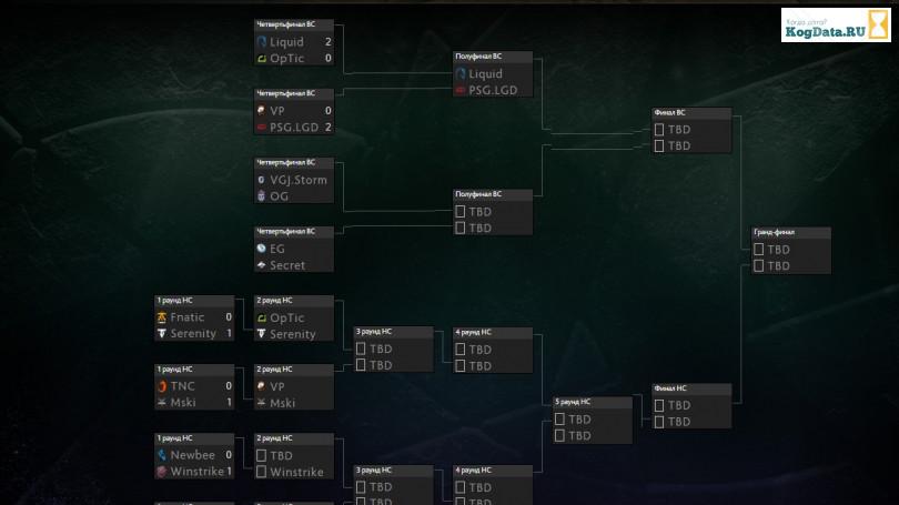 турнирная таблица интернешнл 2018 дота 2 финал