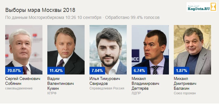 результаты выборов мэра москвы 10 сентября 2018